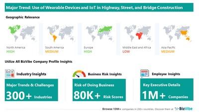 Snapshot of key trend impacting BizVibe's highway, street, and bridge construction industry group.