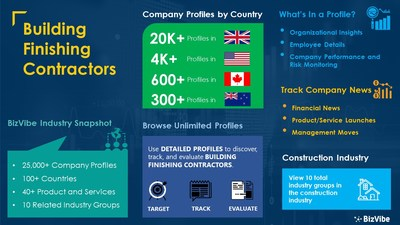 Snapshot of BizVibe's building finishing contractors industry group and product categories.