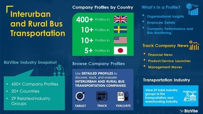 Snapshot of BizVibe's interurban and rural bus transportation industry group and product categories.