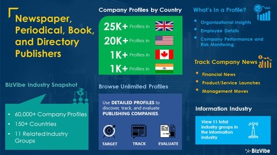 Snapshot of BizVibe's newspaper, periodical, book, and directory publishers industry group and product categories.