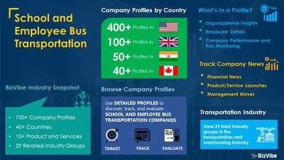 Snapshot of BizVibe's school and employee bus transportation industry group and product categories.