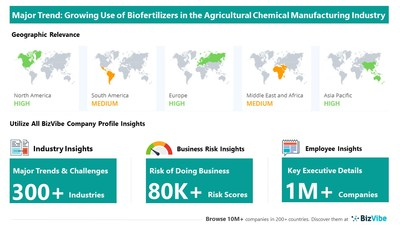 Snapshot of key trend impacting BizVibe's agricultural chemical manufacturing industry group.