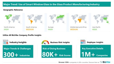 Snapshot of key trend impacting BizVibe's glass product manufacturing industry group.
