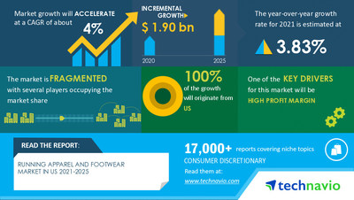 Technavio has announced its latest market research report titled Running Apparel and Footwear Market in US by End-user and Distribution Channel - Forecast and Analysis 2021-2025