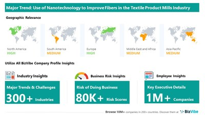 Snapshot of key trend impacting BizVibe's textile product mills industry group.