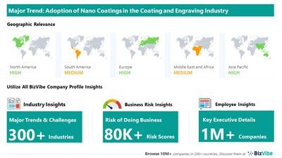 Snapshot of key trend impacting BizVibe's coating and engraving industry group.