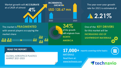 Technavio has announced its latest market research report titled Aerospace Plastics Market by End-user, Application, and Geography - Forecast and Analysis 2021-2025