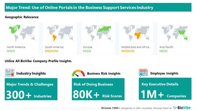 Snapshot of key trend impacting BizVibe's business support services industry group.