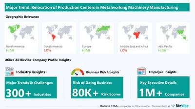 Snapshot of key trend impacting BizVibe's metalworking machinery manufacturing industry group.