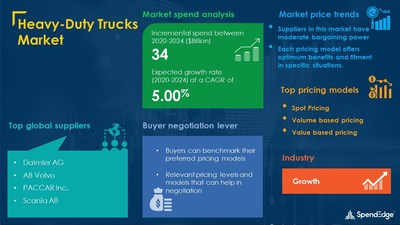 Heavy-Duty Trucks Procurement Research Report