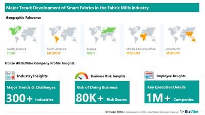 Snapshot of key trend impacting BizVibe's fabric mills industry group.