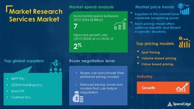 Market Research Services Market Procurement Research Report