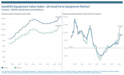 Sandhills Equipment Value Index: US Used Farm Equipment Market