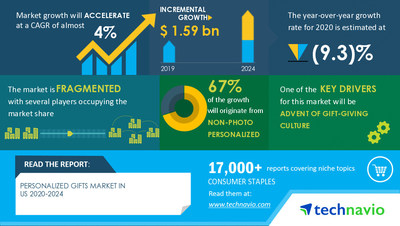 Technavio has announced its latest market research report titled Personalized Gifts Market in the US by Product and Distribution Channel - Forecast and Analysis 2020-2024