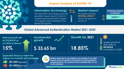 Technavio has announced its latest market research report titled Advanced Authentication Market by Technology and Geography - Forecast and Analysis 2021-2025