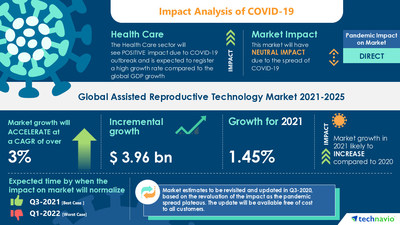Technavio has announced its latest market research report titled Assisted Reproductive Technology Market by Application and Geography - Forecast and Analysis 2021-2025