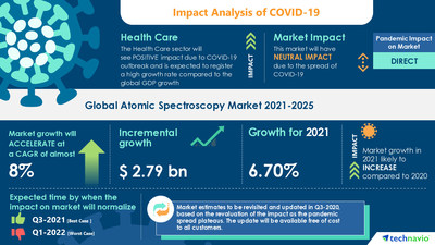 Technavio has announced its latest market research report titled Atomic Spectroscopy Market by Application and Geography - Forecast and Analysis 2021-2025
