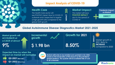 Technavio has announced its latest market research report titled Autoimmune Disease Diagnostics Market by Product, Type, and Geography - Forecast and Analysis 2021-2025