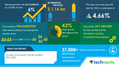 Technavio has announced its latest market research report titled Automatic Doors Market by Product and Geography - Forecast and Analysis 2021-2025