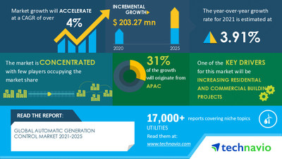 Technavio has announced its latest market research report titled Automatic Generation Control Market by Application and Geography - Forecast and Analysis 2021-2025