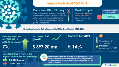 Technavio has announced its latest market research report titled Automatic Self-cleaning Cat Litter Box Market by Product, Distribution Channel, and Geography - Forecast and Analysis 2021-2025