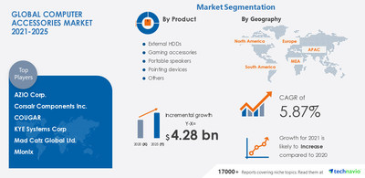 Attractive Opportunities in the Computer Accessories Market - Forecast 2021-2025