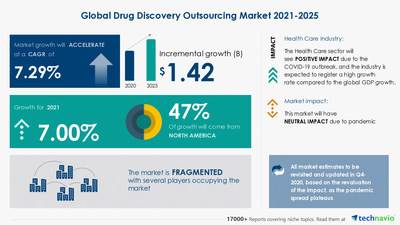 Attractive Opportunities in the Drug Discovery Outsourcing Market - Forecast 2021-2025