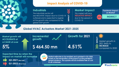 Technavio has announced its latest market research report titled HVAC Actuators Market by End-user and Geography - Forecast and Analysis 2021-2025