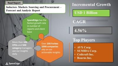 Inductors Market Procurement Research Report