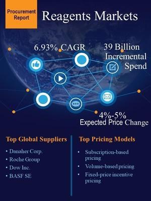 Reagents Market Procurement Research Report
