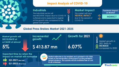 Technavio has announced its latest market research report titled Press Brakes Market by Product, Application, and Geography - Forecast and Analysis 2021-2025