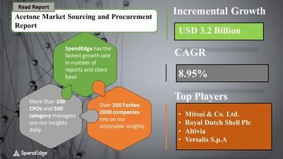 Acetone Market Procurement Research Report